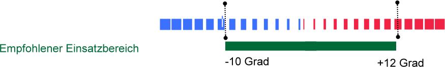 Winterdecken medium 150 - 200g - Einsatzbereich